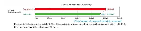 Amount of consumed electricity